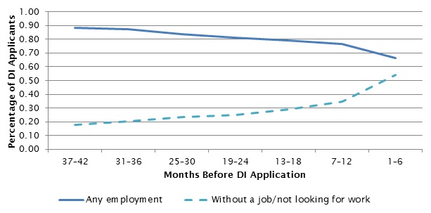FIGURE 1, Line Chart: Shows two statistics: the proportion of SSDI applicants who were employed and the proportion who were without jobs and not looking for work from 1 to 42 months (in six-month intervals) before SSDI application. Both statistics are calculated when reported for at least 1 month during 6-month intervals before SSDI application, and so are not mutually exclusive. At 37-42 months before their application, 89% of applicants worked and 18% were without jobs and were not looking for work at any point during the period. The proportion of applicants who were employed declined over time, to about two-thirds (66%) in the 6-month period before application. Similarly, the proportion of applicants not working and not looking for work increased over time, to more than half of applicants (54%).