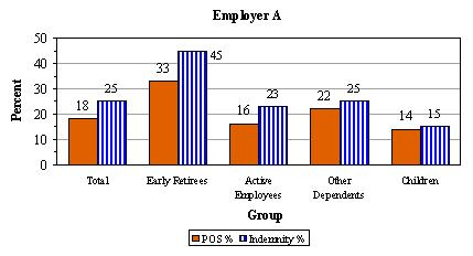 Bar Chart, Employer A: Total -- POS % (18), Indemnity % (25); Early Retirees -- POS % (33), Indemnity % (45); Active Employees -- POS % (16), Indemnity % (23); Other Dependents -- POS % (22), Indemnity % (25); Children -- POS % (14), Indemnity % (15).