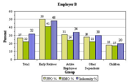 Bar Chart, Employer B: Total -- PPO % (27), HMO % (22), Indemnity % (32); Early Retirees -- PPO % (50), HMO % (41), Indemnity % (48); Active Employees -- PPO % (31), HMO % (24), Indemnity % (34); Other Dependents -- PPO % (28), HMO % (22), Indemnity % (30); Children -- PPO % (18), HMO % (17), Indemnity % (20).