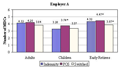 Bar Chart, Employer A: Adults -- Indemnity (4.12), POS (4.20), Switched (3.84); Children -- Indemnity (3.28), POS (3.74*), Switched (3.37); Early Retirees -- Indemnity (4.32), POS (4.47*), Switched (3.87*).