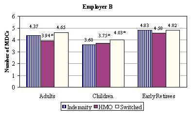 Bar Chart, Employer B: Adults -- Indemnity (4.37), HMO (3.94*), Switched (4.65); Children -- Indemnity (3.60), HMO (3.75*), Switched (4.03*); Early Retirees -- Indemnity (4.83), HMO (4.58), Switched (4.82).