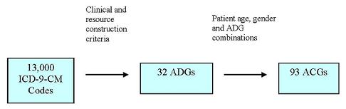 Diagram: Box (13,000 ICD-9-CM Codes); [right pointing arrow (over arrow Clinical and resource construction criteri)]; Box (32 ADGs); [right pointing arrrow (over arrow Patient age, gender and ADG combinations)]; Box (93 ACGs).