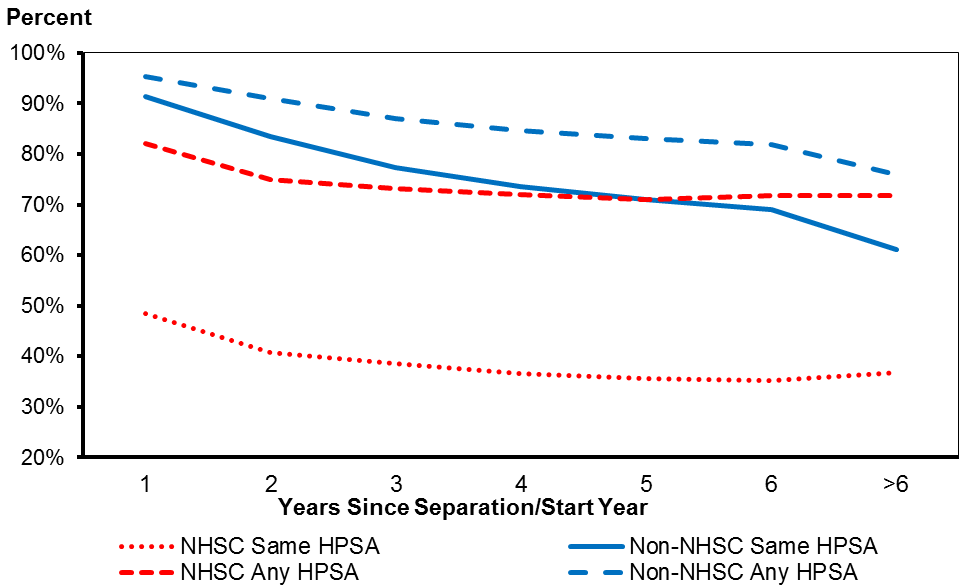 Retention Rates of NHSC Participants and Non-Participants—Primary Care