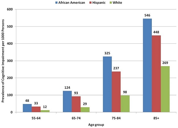 FIGURE 1. Prevalence of Cognitive Impairment among Americans Aged 55 and Older (rate per 1,000 population) by Age and Race/Ethnicity, 2006 Health and Retirement Study