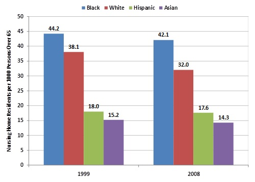 FIGURE 2. Nursing Home Residents per 1,000 Over Age 65 by Race/Ethnicity, 1999 and 2008