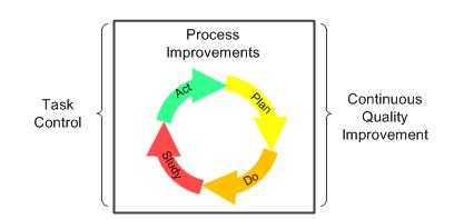 Figure 1. Continuous Quality Improvement