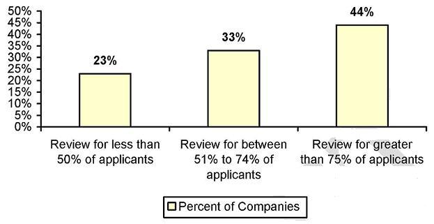 Bar Chart: Review for less than 50% of applicants (23%); Review for between 51% to 74% of applicants (33%); Review for greater than 75% of applicants (44%).