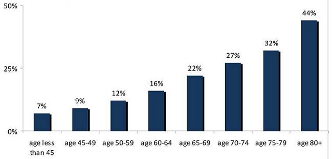 Bar Chart: Age less than 45 (7%); Age 45-49 (9%); Age 50-59 (12%); Age 60-64 (16%); Age 65-69 (22%); Age 70-74 (27%); Age 75-79 (32%); Age 80+ (44%).