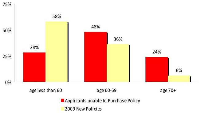 Bar Chart: Age less than 60 -- Applicants unable to Purchase Policy (28%), 2009 New Policies (58%); Age 60-69 -- Applicants unable to Purchase Policy (48%), 2009 New Policies (36%); Age 70+ -- Applicants unable to Purchase Policy (24%), 2009 New Policies (6%).