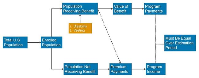 Flow Chart: Total U.S. Population leads to Enrolled Population. Leads to Population Receiving Benefit (including 1. Disability and 2. Vesting). Leads to Value of Benefit. Leads to Program Payments. Leads Must Be Equal Over Estimation Period. Enrolled Population also leads to Population Not Receiving Benefit. Leads to Premium Payments. Leads to Program Income. Leads to Must Be Equal Over Estimation Period. Population Receiving Benefit (including 1. Disability and 2. Vesting) also leads to Premium Payments. Leads to Program Income. Leads to Must Be Equal Over Estimation Period.