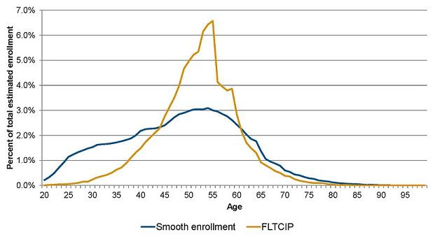 Enrollment Estimation Methods