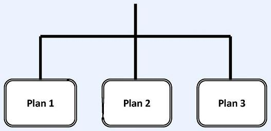 Flow Chart: CLASS Independence Benefit Plan leads to Plan 1, Plan 2 and Plan 3.