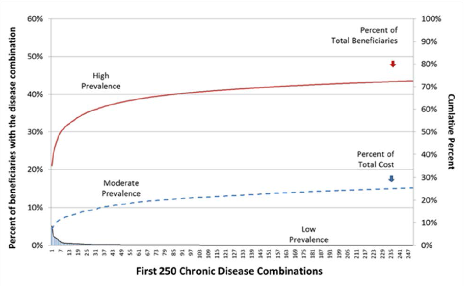 Exhibit 1: Percent of MCC Prevalence and Cost in the Beginning of Medicare's Long Tail
