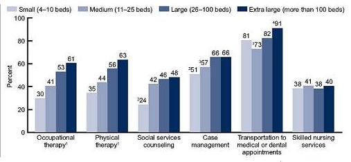 Bar Chart: Occupational therapy -- Small (30); Medium (41); Large (53); Extra large (61). Physical therapy -- Small (35); Medium (44); Large (56); Extra large (63). Social services counseling -- Small (24); Medium (42); Large (46); Extra large (48). Case management -- Small (51); Medium (57); Large (66); Extra large (66). Transportation to medical or dental appointments -- Small (81); Medium (73); Large (82); Extra large (91). Skilled nursing services -- Small (38); Medium (41); Large (38); Extra large (40).