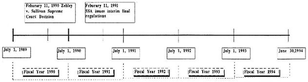 Timeline: July 1, 1989 to June 30, 1994. February 11, 1990 Zebley v. Sullivan Supreme Court Decision. February 11, 1991 SSA issues interim final regulations.