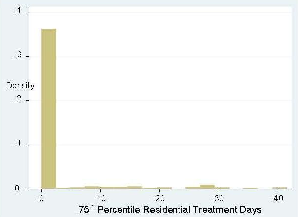 FIGURE 1b. Residential Treatment