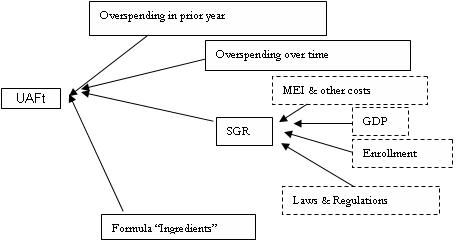 image- arrows going to UAFt from: 'overspending in prior years','overspending overtime', 'formula ingredients',and 'SGR'. Arrows going to'SGR' from 'MEI & other costs','GDP', 'enrollment', and 'laws & regulations'