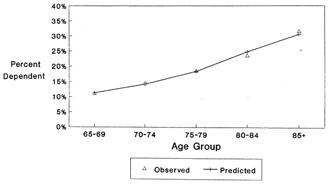 Line Chart: Observed and Predicted Percent Dependent by Age Group 65-69, 70-74, 75-79, 80-84, 85+.