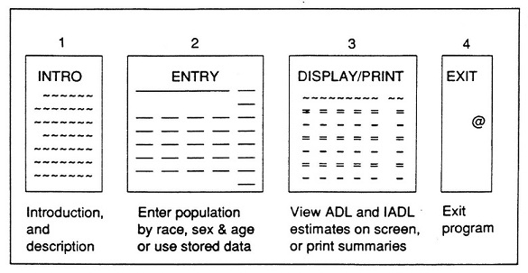 1. INTRO (Introduction, and description); 2. ENTRY (Enter population by race, sex & age or use stored data); 3. DISPLAY/PRINT (View ADL and IADL estimates on screen, or print summaries); 4. EXIT (Exit program).