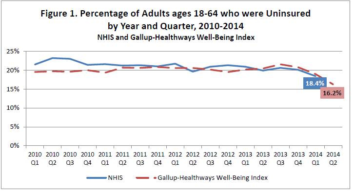 Figure 1. Percentage of Adults ages 18-64 who were Uninsured by Year and Quarter, 2010-2014. NHIS and Gallup-Healthways Well-Being Index