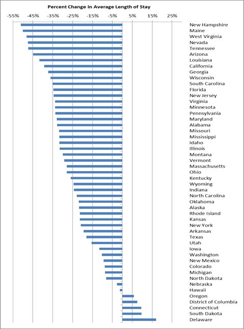 Figure 4. Percent Change from FY 2002 to FY 2013 in Average Lengths of Time in Care by State
