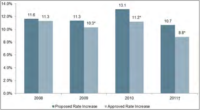 Figure 13: Rates of Premium Increases Among Filings with Complete Rate Information, Proposed and Approved, by Year - Individual/Conversion