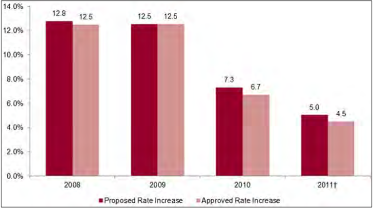 Figure 14: Rates of Premium Increases Among Filings with Complete Rate Information, Proposed and Approved, by Year - Small Group