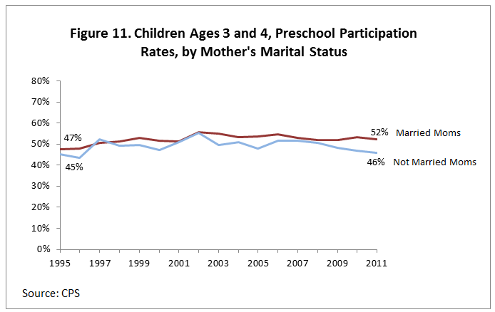 Figure 11. Children Ages 3 and 4, Preschool Participation Rates, by Mother's Marital Status