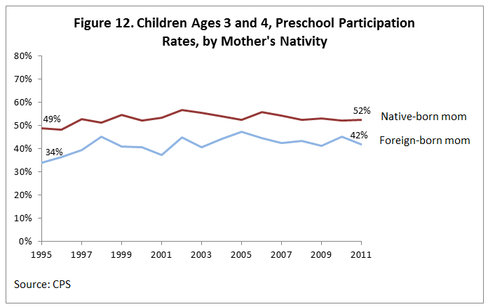 Figure 12. Children Ages 3 and 4, Preschool Participation Rates, by Mother's Nativity