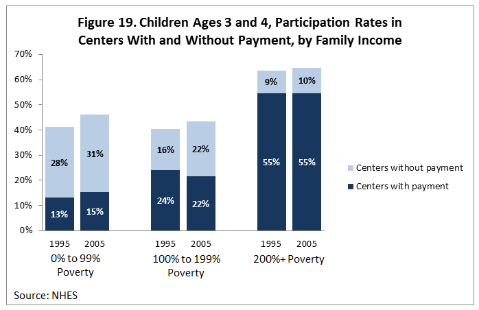 Figure 19. Children Ages 3 and 4, Participation Rates in Centers With and Without Payment, by Family Income