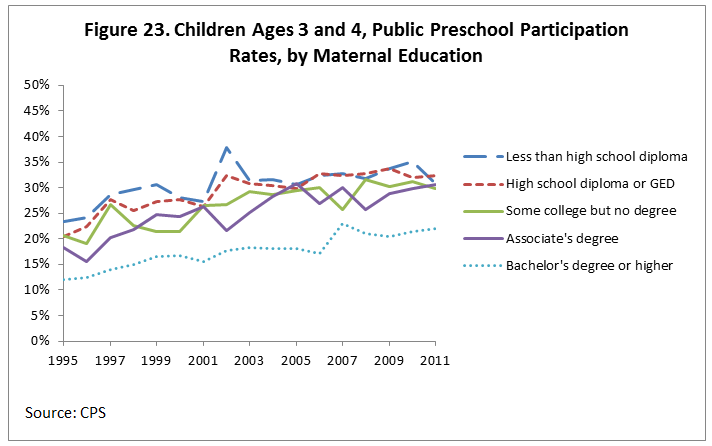 Figure 23. Children Ages 3 and 4, Public Preschool Participation Rates, by Maternal Education