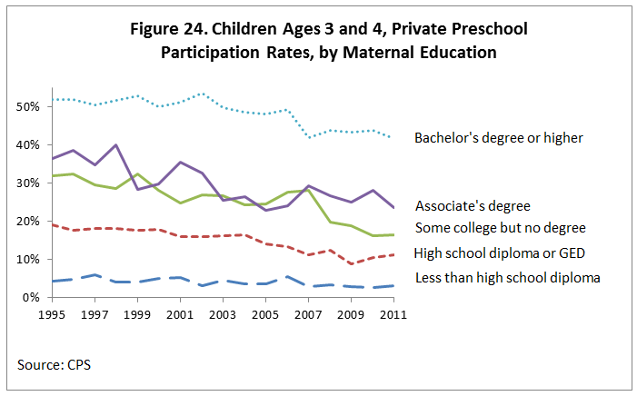 Figure 24. Children Ages 3 and 4, Private Preschool Participation Rates, by Maternal Education