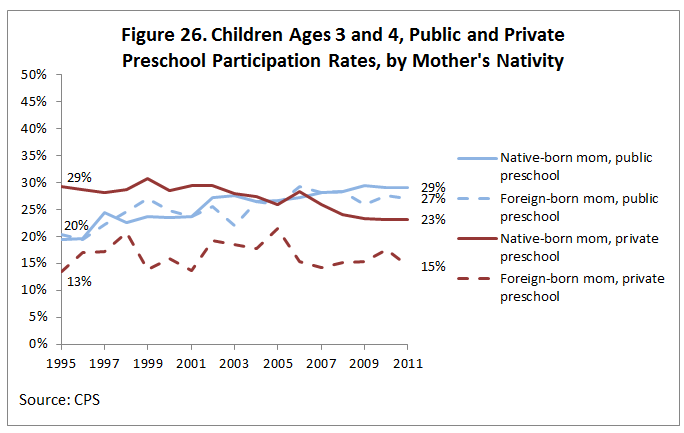 Figure 26. Children Ages 3 and 4, Public and Private Preschool Participation Rates, by Mother's Nativity
