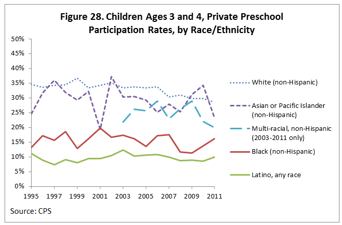Figure 28. Children Ages 3 and 4, Private Preschool Participation Rates, by Race/Ethnicity
