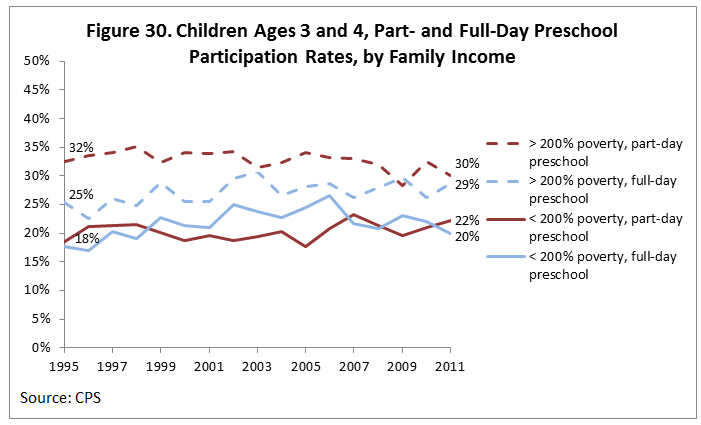 Figure 30. Children Ages 3 and 4, Part- and Full-Day Preschool Participation Rates, by Family Income
