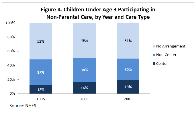 Figure 4. Children Under Age 3 Participating in Non-Parental Care, by Year and Care Type