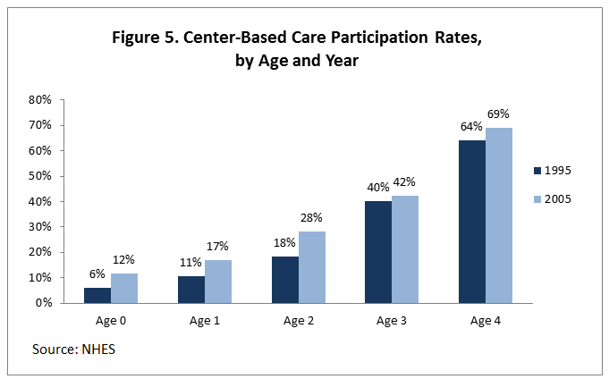 Figure 5. Center-Based Care Participation Rates, by Age and Year
