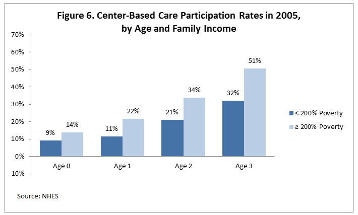 Figure 6. Center-Based Care Participation Rates in 2005, by Age and Family Income