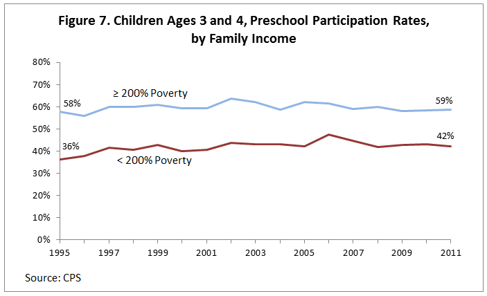Figure 7. Children Ages 3 and 4, Preschool Participation Rates, by Family Income