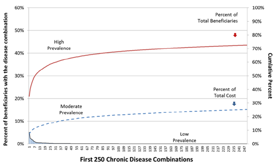 Exhibit 1: Percent of Disease Prevalence and Cost in the Beginning of Medicare's Long Tail