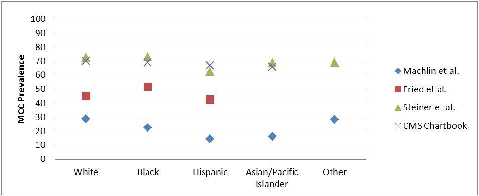 Exhibit 5: MCC Prevalence by Race/Ethnic Group in Four Studies from 2010 to 2013*