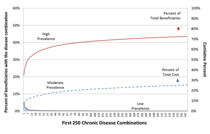 Exhibit 8: Percent of Disease Prevalence and Cost in the Beginning of Medicare's Long Tail