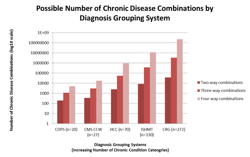 Exhibit 11: Possible Number of Chronic Disease Combinations by Diagnosis Grouping System