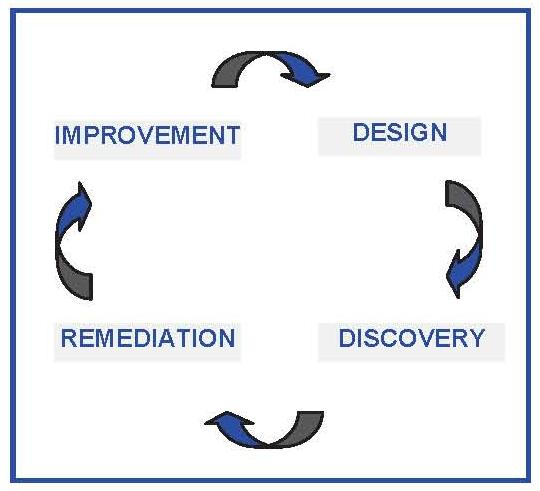 Organizational Chart: Improvement leads to Design, which leads to Discovery, which leads to Remediation, which leads back to Improvement.