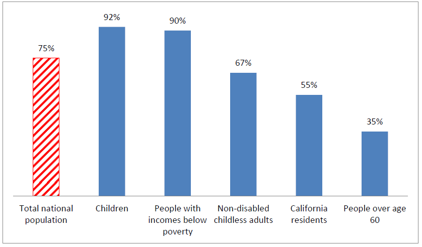 Figure 1. The Percentage of Eligible Individuals Receiving SNAP Benefits within Various Groups, FY 2010