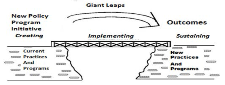 Figure 1. Three Phases of the Change Process and the Implementation Bridge