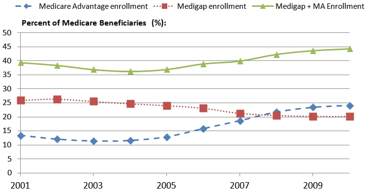 Trends in Medigap Enrollment | ASPE
