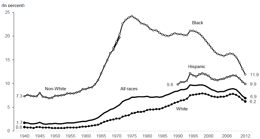 Figure BIRTH 2.  Percentage of All Births to Unmarried Teens Ages 15 to 19 by Race and Ethnicity: 1940 ─ 2012