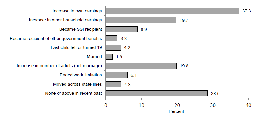 Events Associated with Single Mother TANF Exits during the 2008 - 2012 Period