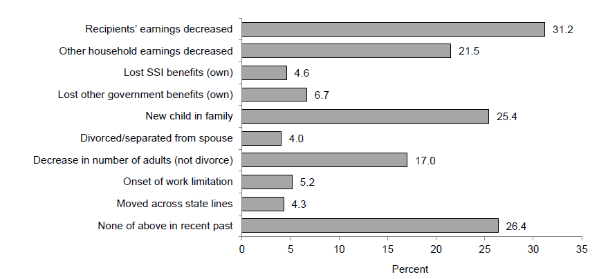 Events Associated with Single Mother TANF Entries during the 2008 - 2012 Period